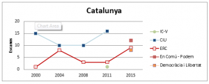 Catalunya - Eleccións