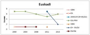 Euskadi - Eleccións