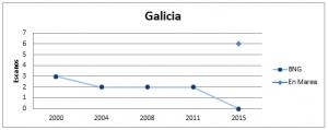 Galicia - Eleccións